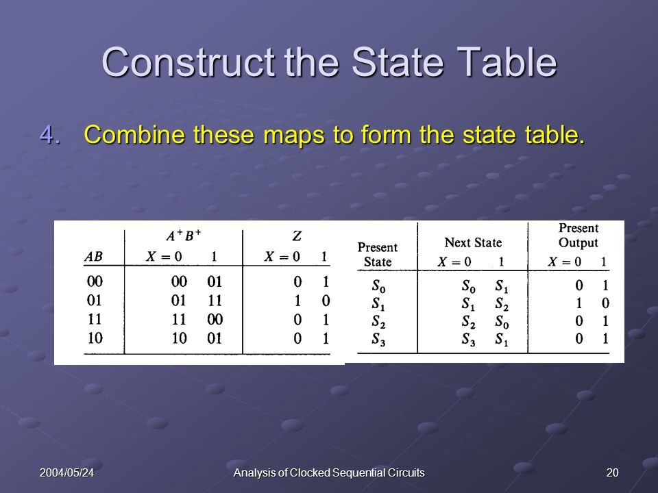 202004/05/24Analysis of Clocked Sequential Circuits Construct the State Table 4.Combine these maps to form the state table.