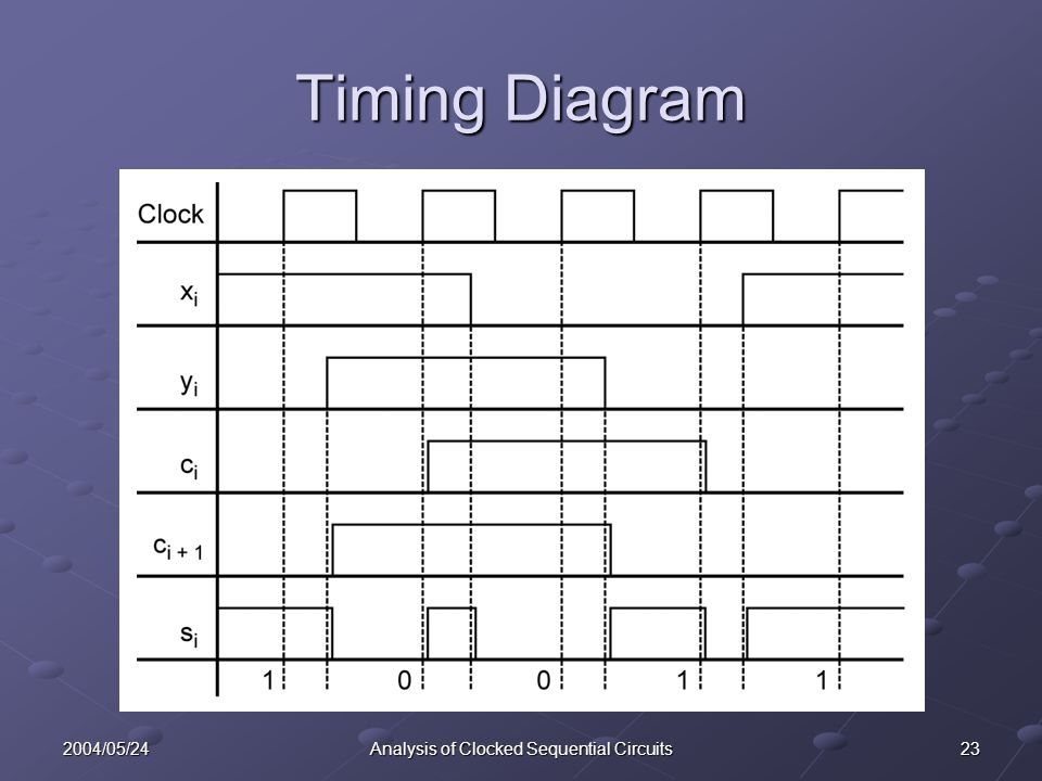 232004/05/24Analysis of Clocked Sequential Circuits Timing Diagram