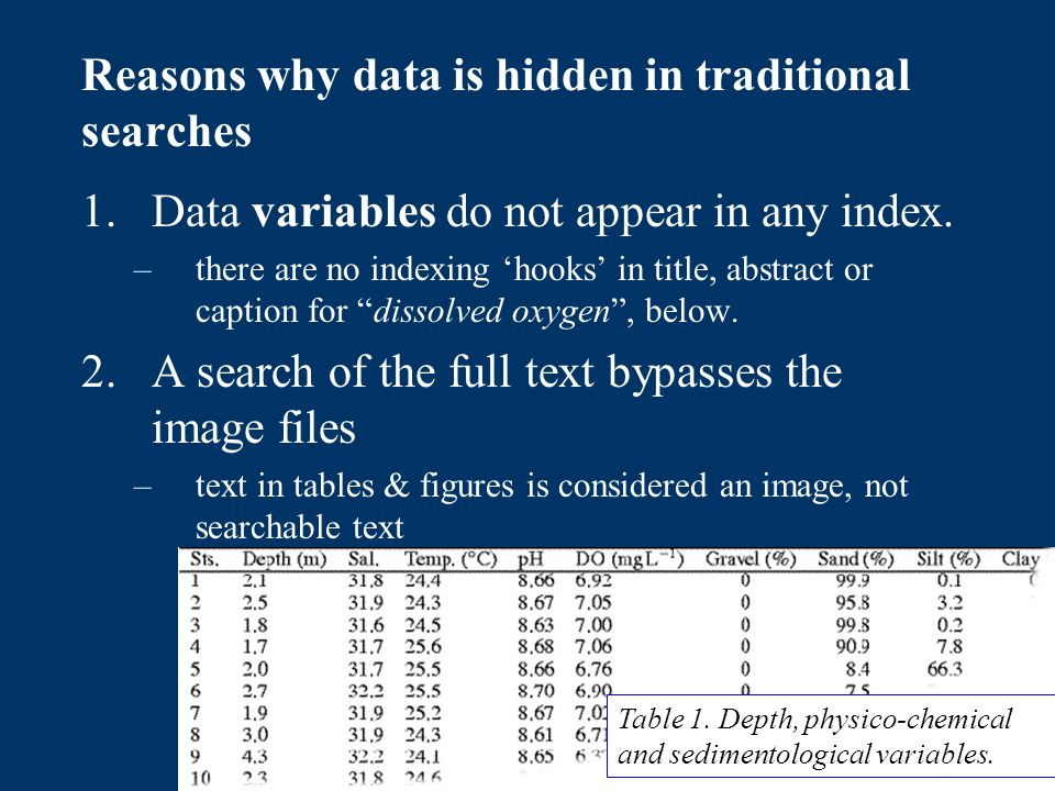 Reasons why data is hidden in traditional searches 3.