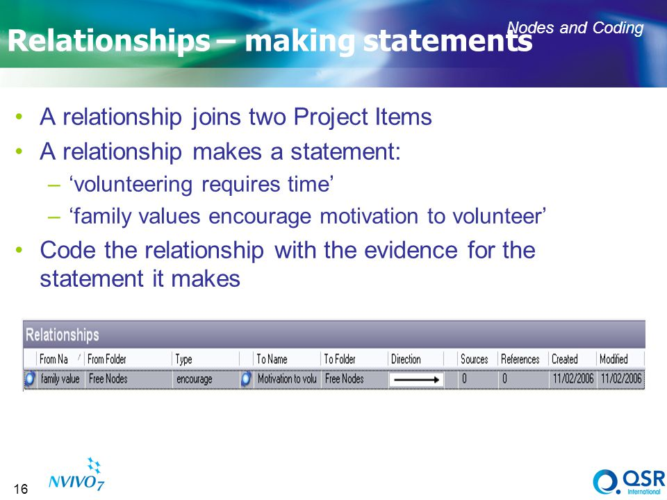 16 Relationships – making statements A relationship joins two Project Items A relationship makes a statement: –volunteering requires time –family values encourage motivation to volunteer Code the relationship with the evidence for the statement it makes Nodes and Coding