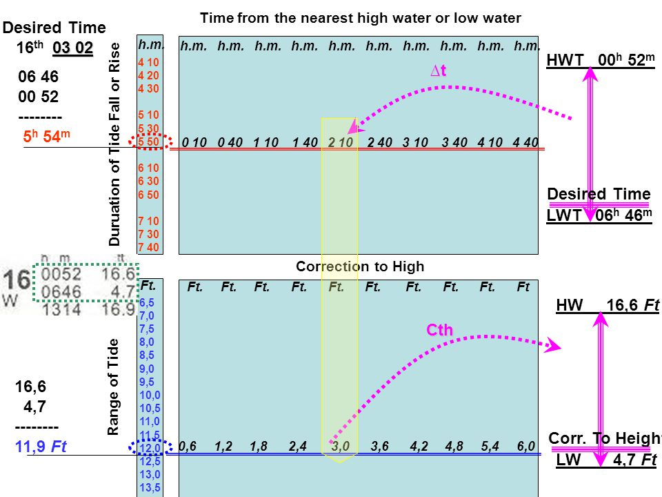 Time from the nearest high water or low water Range of Tide Duruation of Tide Fall or Rise Correction to High 4 10 4 20 4 30 5 10 5 30 5 50 6 10 6 30