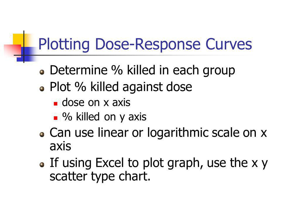 Plotting Dose-Response Curves Determine % killed in each group Plot % killed against dose dose on x axis % killed on y axis Can use linear or logarithmic scale on x axis If using Excel to plot graph, use the x y scatter type chart.