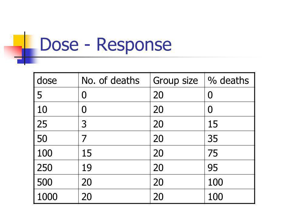 Dose - Response doseNo.