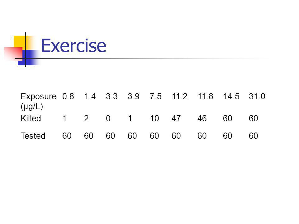 Exercise Exposure (μg/L) 0.81.43.33.97.511.211.814.531.0 Killed120110474660 Tested60