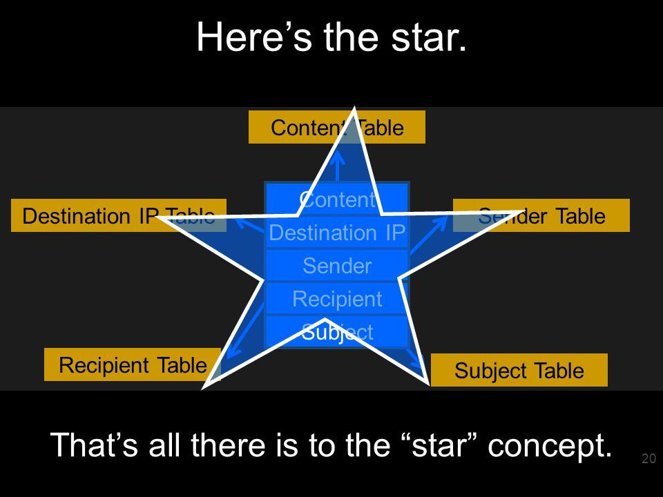21 So wheres the star.