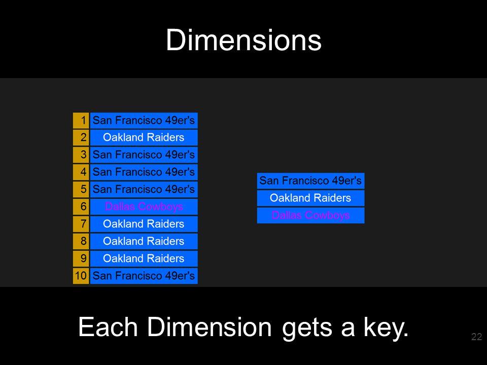 23 Dimensions Each Dimension gets a key. 22