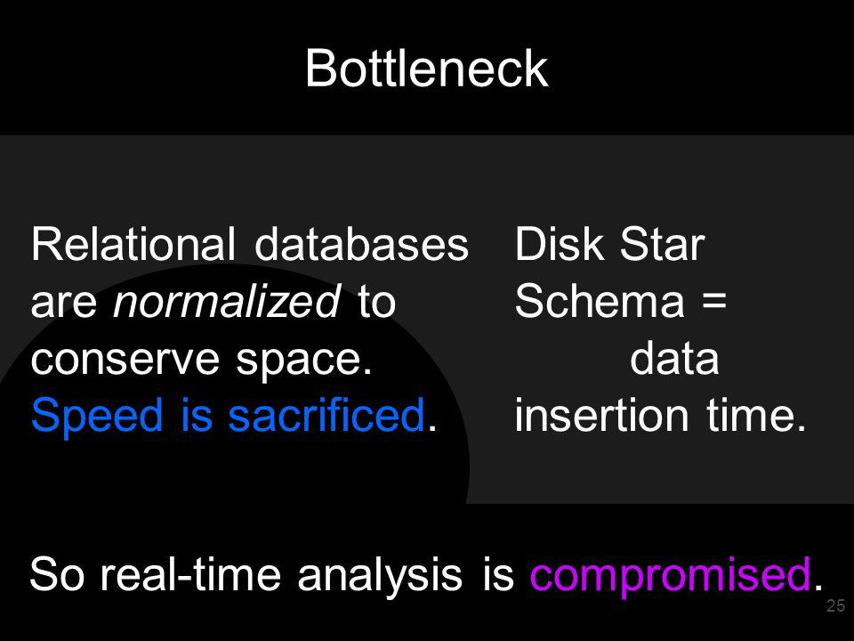 26 Disk Star Schema = Slow data insertion time.