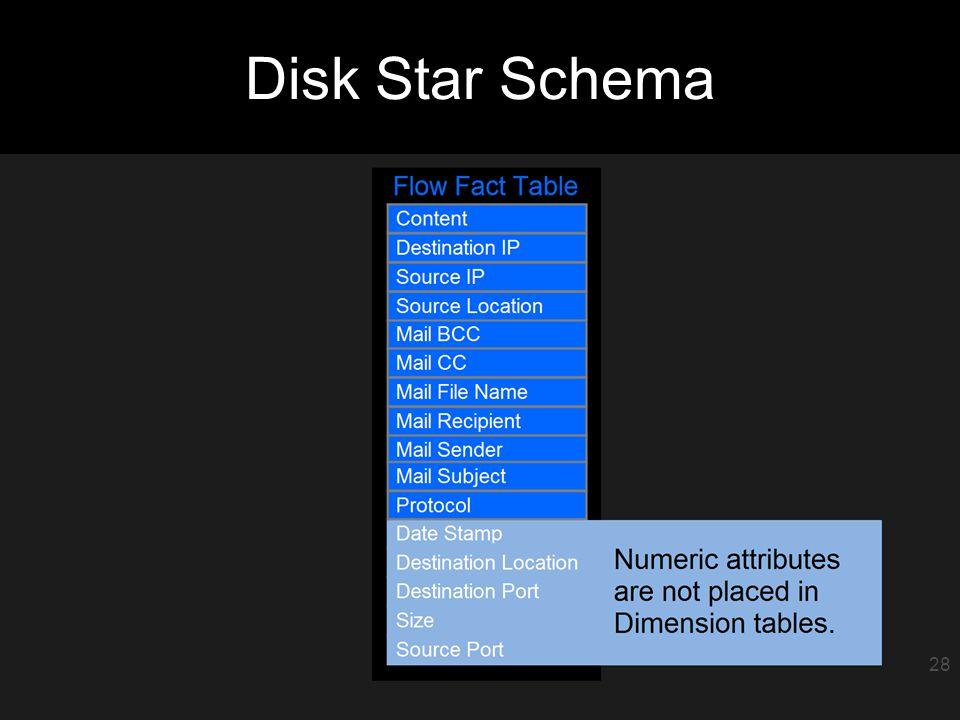 29 Disk Star Schema 28