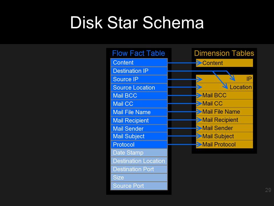 30 Disk Star Schema 29