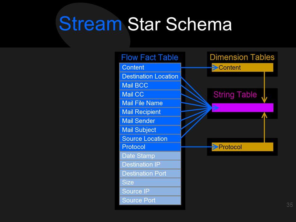 36 Stream Star Schema 35 Stream Star Schema