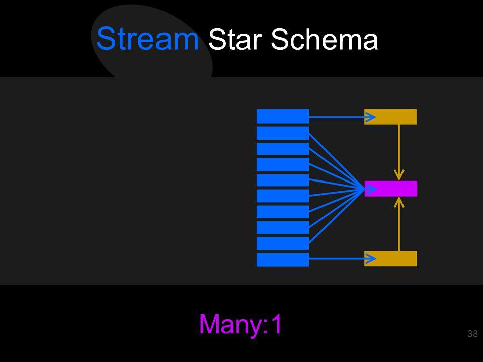 39 Many:1 38 Stream Star Schema