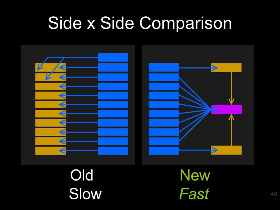 41 Side x Side Comparison SlowFast OldNew 40