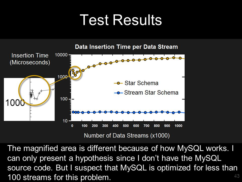 44 Test Results The magnified area is different because of how MySQL works.