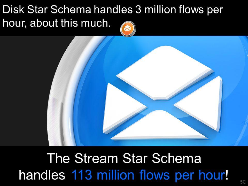 51 The Stream Star Schema handles 113 million flows per hour.