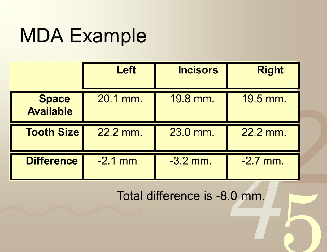 MDA Example LeftIncisorsRight Space Available 20.1 mm.19.8 mm.19.5 mm. Tooth Size22.2 mm.23.0 mm.22.2 mm. Difference-2.1 mm-3.2 mm.-2.7 mm. Subtract t
