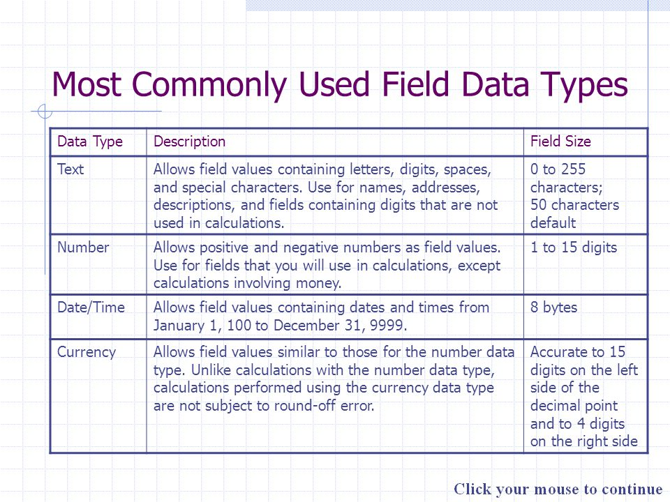 Most Commonly Used Field Data Types Data TypeDescriptionField Size TextAllows field values containing letters, digits, spaces, and special characters.