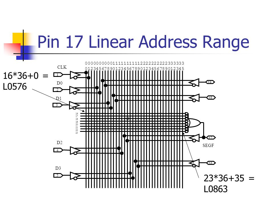 Pin 17 Linear Address Range 000000000011111111112222222222333333 012345678901234567890123456789012345 19 18 17 16 5 4 1 3 2 17 18 19 20 21 22 23 CLK D