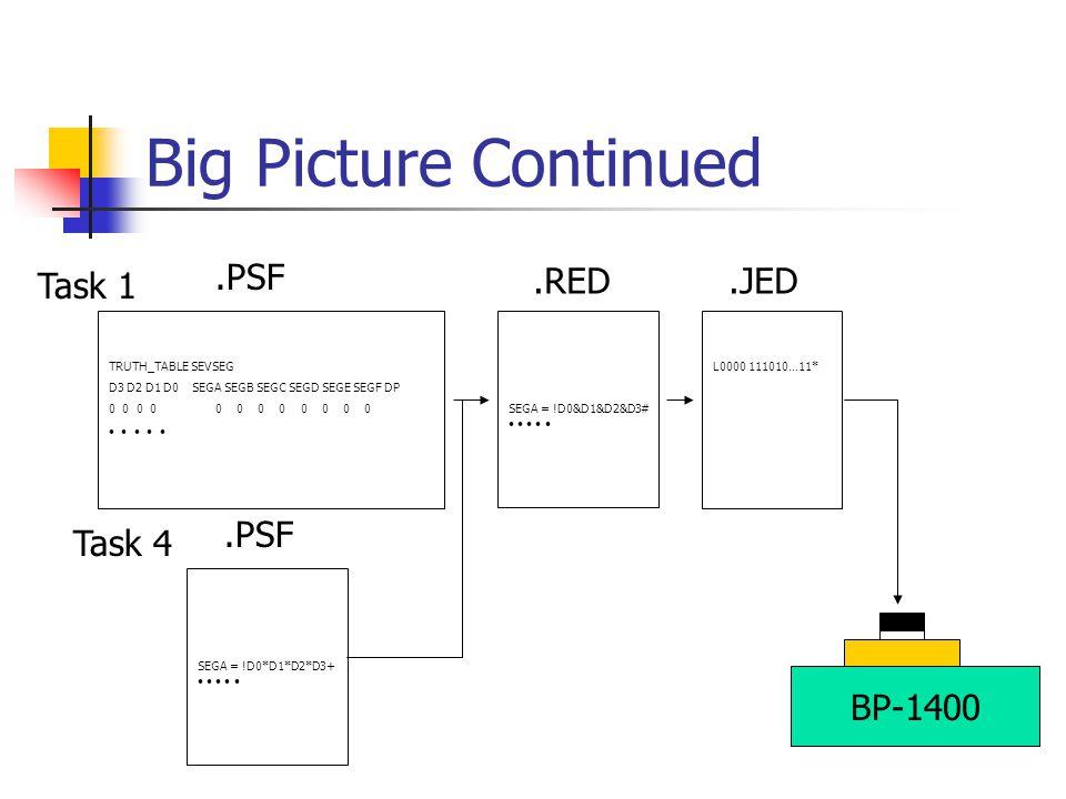 Big Picture Continued TRUTH_TABLE SEVSEG D3 D2 D1 D0 SEGA SEGB SEGC SEGD SEGE SEGF DP 0 0 0 0 0 0.PSF SEGA = !D0&D1&D2&D3#.RED L0000 111010…11*.JED SE