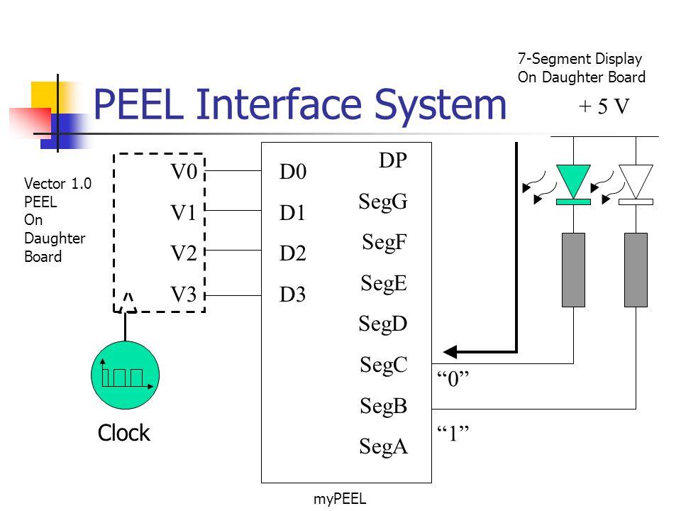 PEEL Interface System D0 D1 D2 D3 DP SegG SegF SegE SegD SegC SegB SegA V0 V1 V2 V3 + 5 V 0101 Clock Vector 1.0 PEEL On Daughter Board myPEEL 7-Segmen