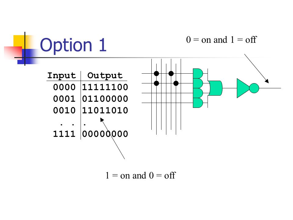 Option 1 Input Output 0000 11111100 0001 01100000 0010 11011010... 1111 00000000 1 = on and 0 = off 0 = on and 1 = off