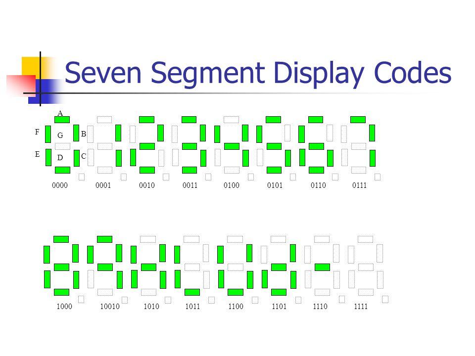 Seven Segment Display Codes 0000 0001 0010 0011 0100 0101 0110 0111 1000 10010 1010 1011 1100 1101 1110 1111 AGDAGD BCBC FEFE