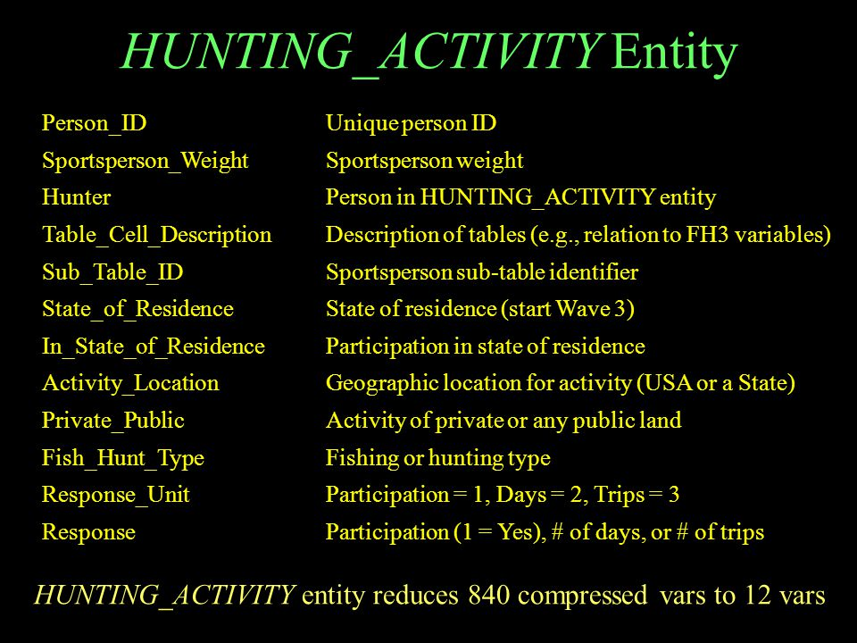 HUNTING_ACTIVITY Entity Person_IDUnique person ID Sportsperson_WeightSportsperson weight HunterPerson in HUNTING_ACTIVITY entity Table_Cell_DescriptionDescription of tables (e.g., relation to FH3 variables) Sub_Table_IDSportsperson sub-table identifier State_of_ResidenceState of residence (start Wave 3) In_State_of_ResidenceParticipation in state of residence Activity_LocationGeographic location for activity (USA or a State) Private_PublicActivity of private or any public land Fish_Hunt_TypeFishing or hunting type Response_UnitParticipation = 1, Days = 2, Trips = 3 ResponseParticipation (1 = Yes), # of days, or # of trips HUNTING_ACTIVITY entity reduces 840 compressed vars to 12 vars