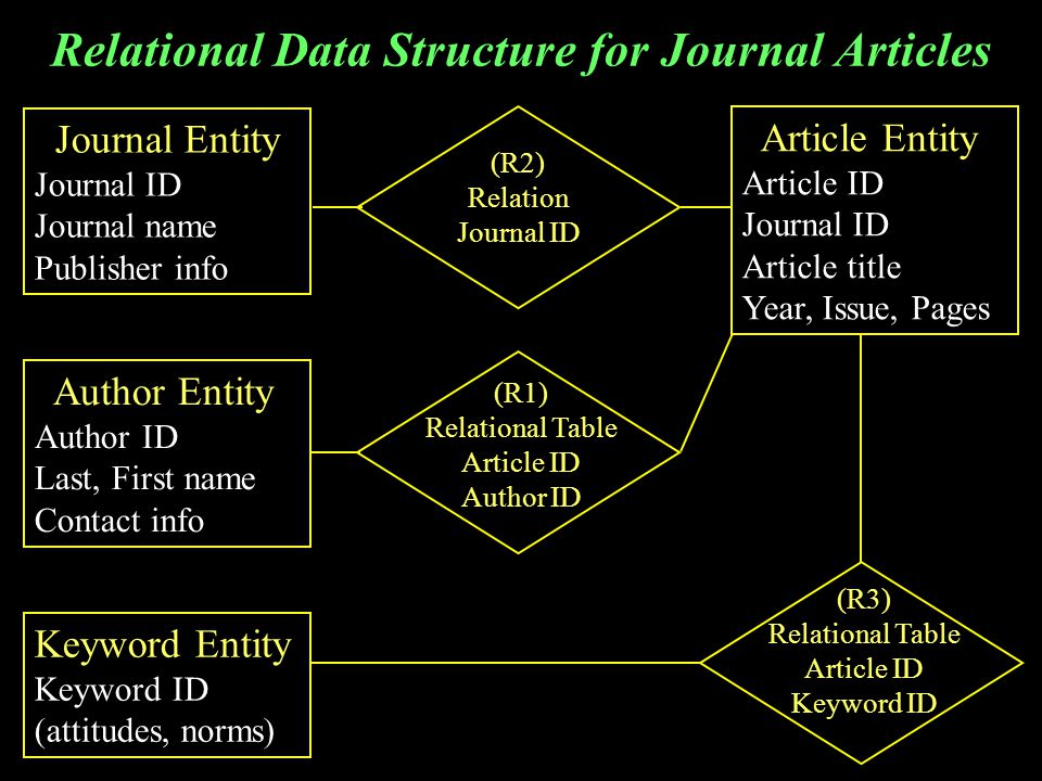 Relational Data Structure for Journal Articles Article Entity Article ID Journal ID Article title Year, Issue, Pages Journal Entity Journal ID Journal name Publisher info Author Entity Author ID Last, First name Contact info Keyword Entity Keyword ID (attitudes, norms) (R2) Relation Journal ID (R3) Relational Table Article ID Keyword ID (R1) Relational Table Article ID Author ID