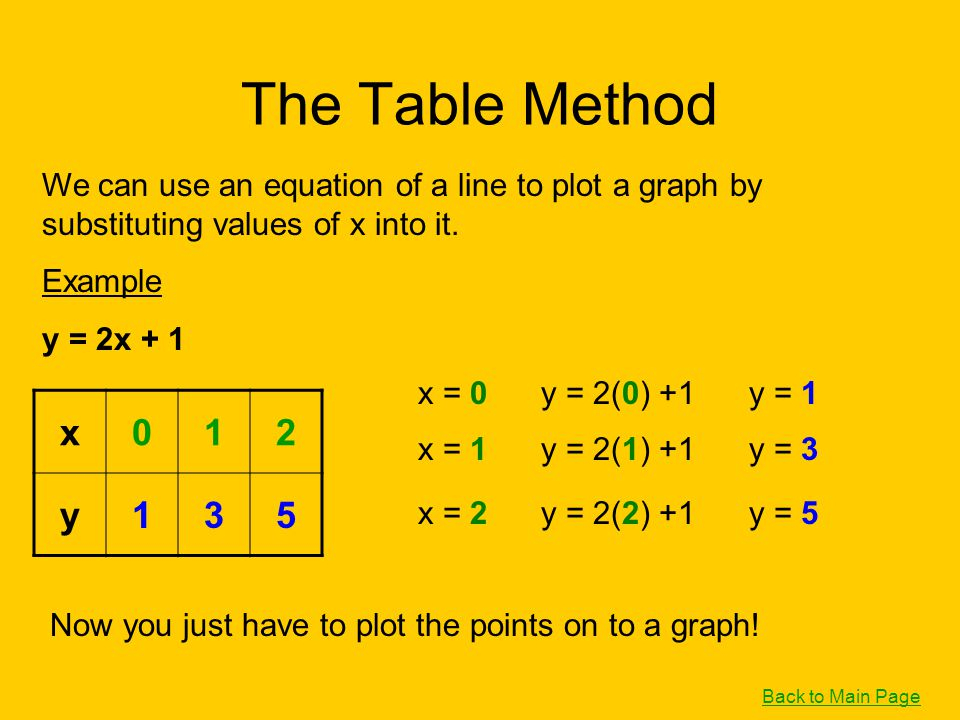 The Table Method We can use an equation of a line to plot a graph by substituting values of x into it. Example y = 2x + 1 x = 0 y = 2(0) +1 y = 1 x =