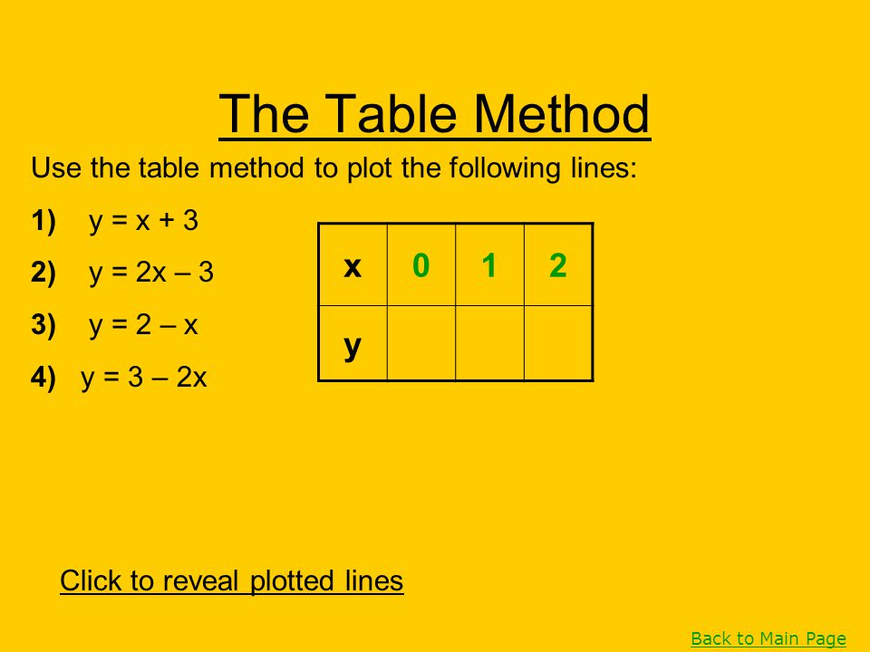 The Table Method Use the table method to plot the following lines: 1) y = x + 3 2) y = 2x – 3 3) y = 2 – x 4) y = 3 – 2x Click to reveal plotted lines