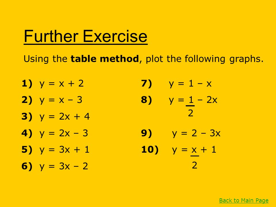 Further Exercise Using the table method, plot the following graphs. 1) y = x + 2 2) y = x – 3 3) y = 2x + 4 4) y = 2x – 3 5) y = 3x + 1 6) y = 3x – 2