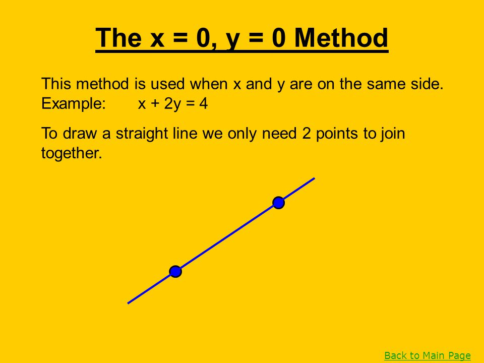 This method is used when x and y are on the same side. Example:x + 2y = 4 The x = 0, y = 0 Method To draw a straight line we only need 2 points to joi