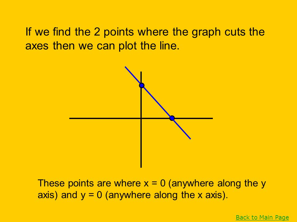 These points are where x = 0 (anywhere along the y axis) and y = 0 (anywhere along the x axis). If we find the 2 points where the graph cuts the axes