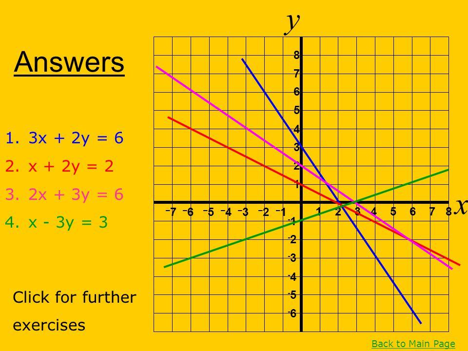 Answers y x 1 2 3 4 5 6 7 8 1 2 3 4 5 6 7 8 – 7 – 6 – 5 – 4 – 3 – 2 – 1 -1 -2-2 -3-3 -4-4 -5-5 -6-6 1.3x + 2y = 6 2.x + 2y = 2 3.2x + 3y = 6 4.x - 3y