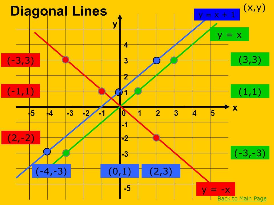 1 -5 -4 -3 -2 4 3 2 1 -5-4-3-202354 Diagonal Lines (-4,-3)(0,1)(2,3) (3,3) (1,1) (-3,-3) y = -x (x,y) Back to Main Page (2,-2) (-1,1) (-3,3) y = x y =