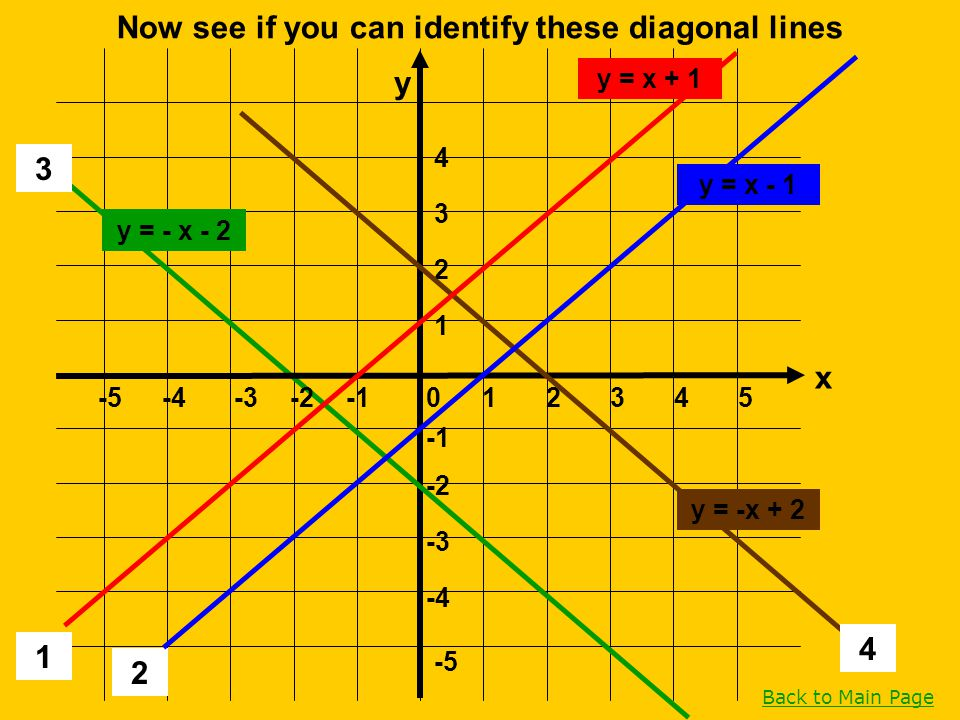 Back to Main Page 1 2 1 -5 -4 -3 -2 4 3 2 1 -5-4-3-202354 3 4 Now see if you can identify these diagonal lines x y y = x - 1 y = x + 1 y = - x - 2 y =