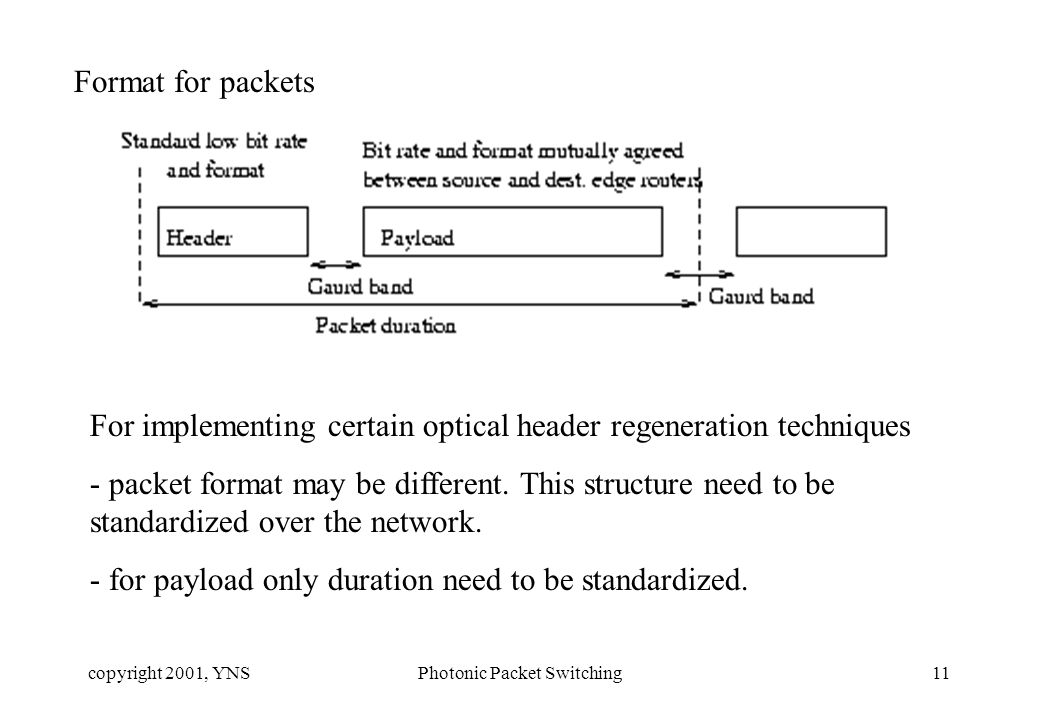 copyright 2001, YNSPhotonic Packet Switching11 Format for packets For implementing certain optical header regeneration techniques - packet format may