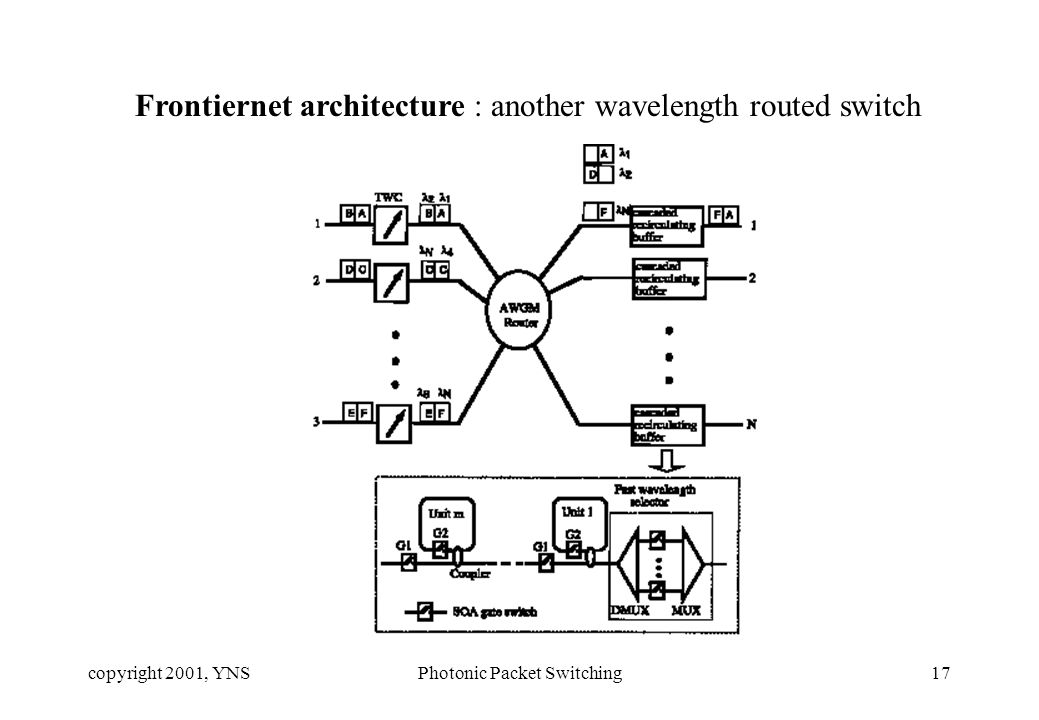 copyright 2001, YNSPhotonic Packet Switching17 Frontiernet architecture : another wavelength routed switch