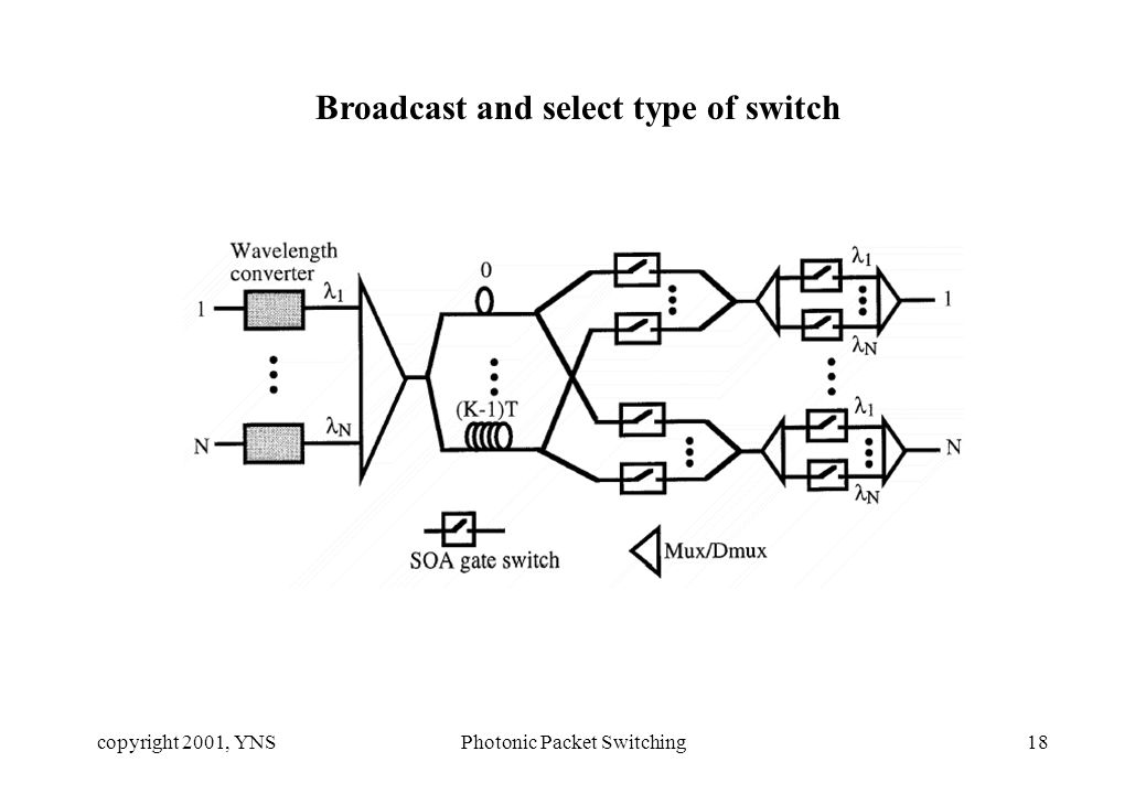 copyright 2001, YNSPhotonic Packet Switching18 Broadcast and select type of switch