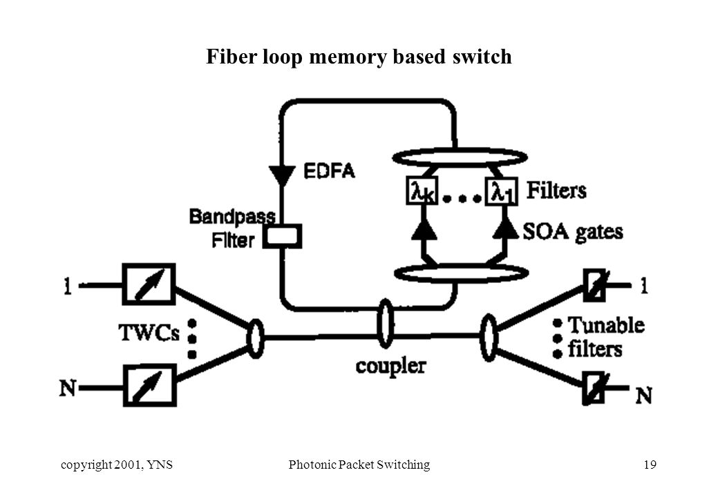 copyright 2001, YNSPhotonic Packet Switching19 Fiber loop memory based switch