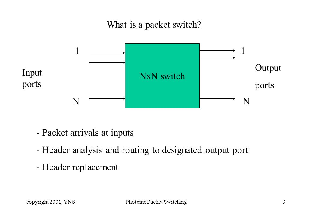 copyright 2001, YNSPhotonic Packet Switching4 Functions in a packet switch -Routing - communication between neighbors - resulting in provisioning of network connectivity information - ultimately gives routing tables -Forwarding - analysis of header - comparison of destination info with routing table - decision regarding destination output port.