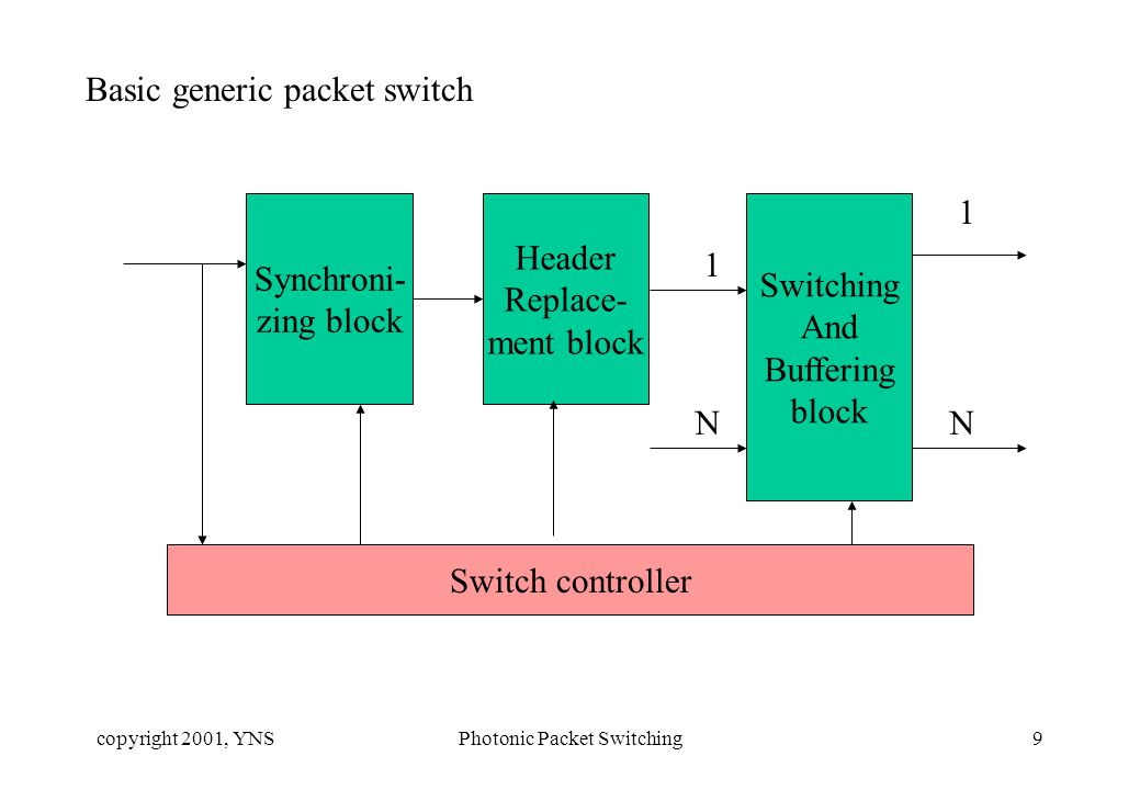 copyright 2001, YNSPhotonic Packet Switching9 Basic generic packet switch Synchroni- zing block Header Replace- ment block Switching And Buffering block Switch controller 1 N 1 N