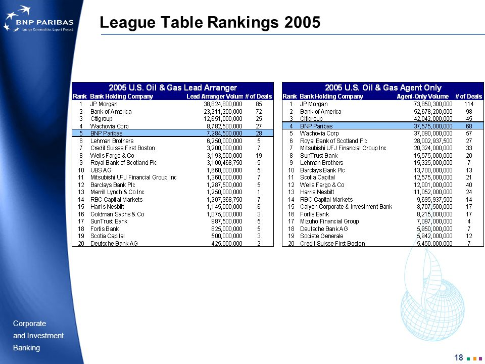 Corporate Banking and Investment 18 League Table Rankings 2005
