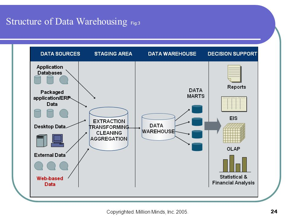 Copyrighted. Million Minds, Inc. 2005.24 Structure of Data Warehousing Fig:3