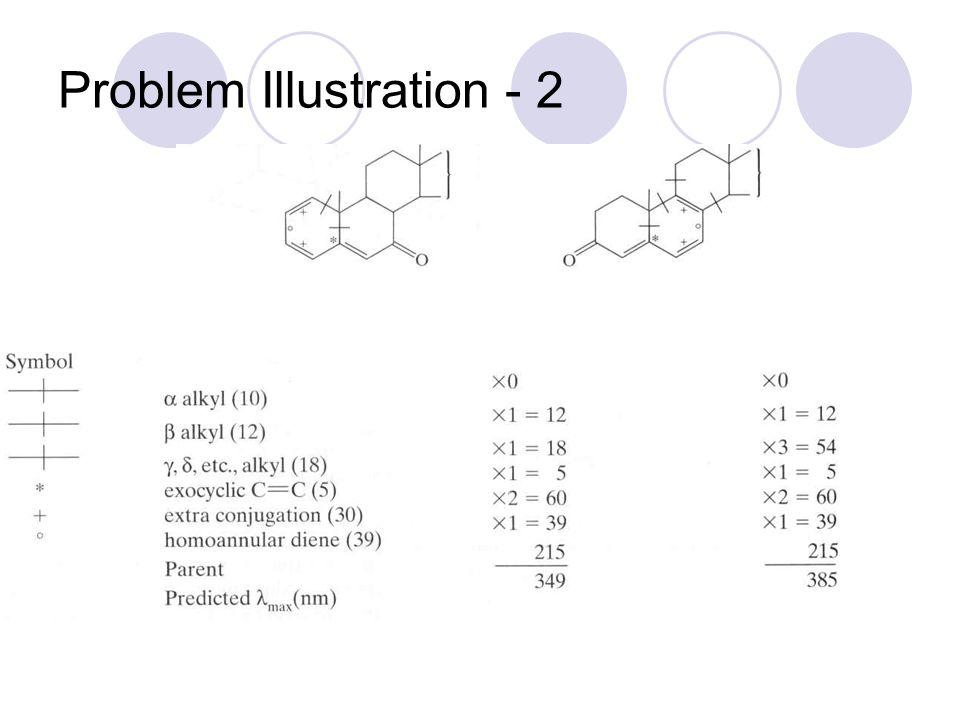 Problem Illustration - 2