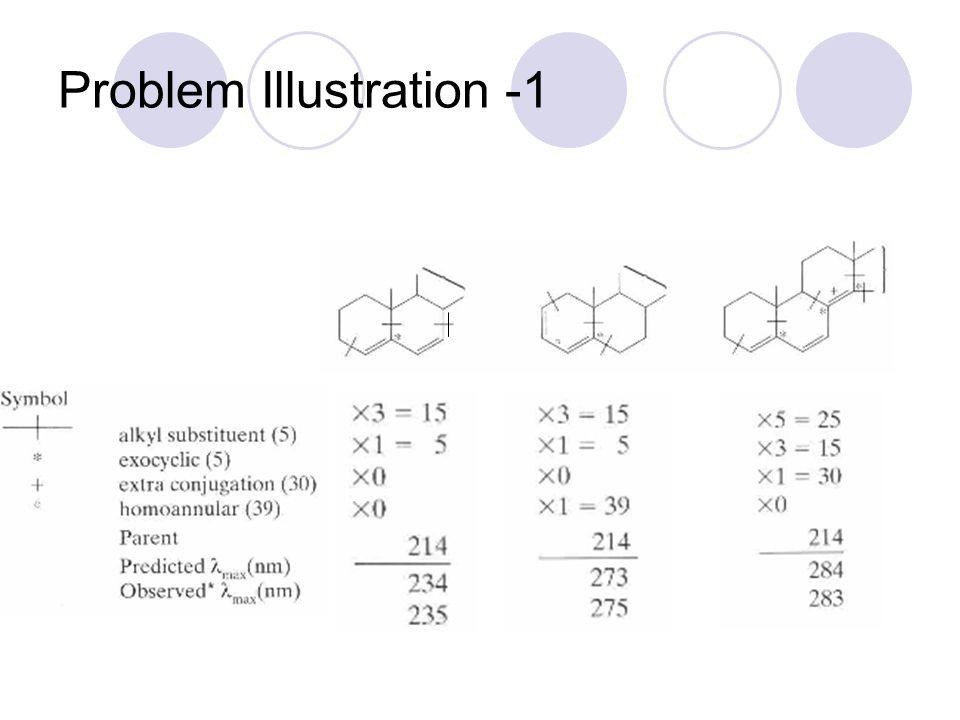 Problem Illustration -1