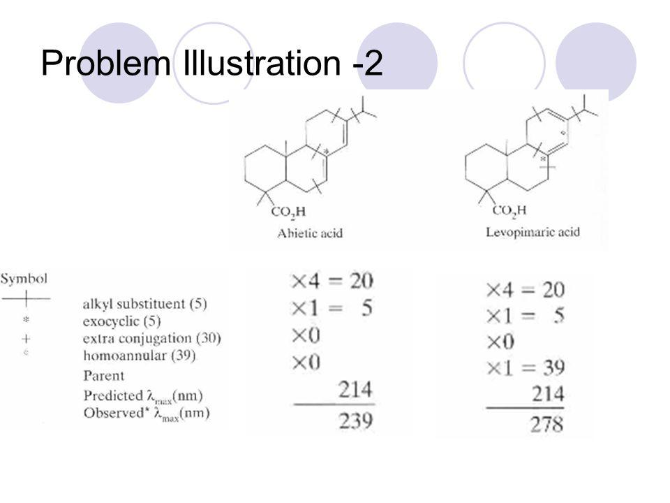 Problem Illustration -2