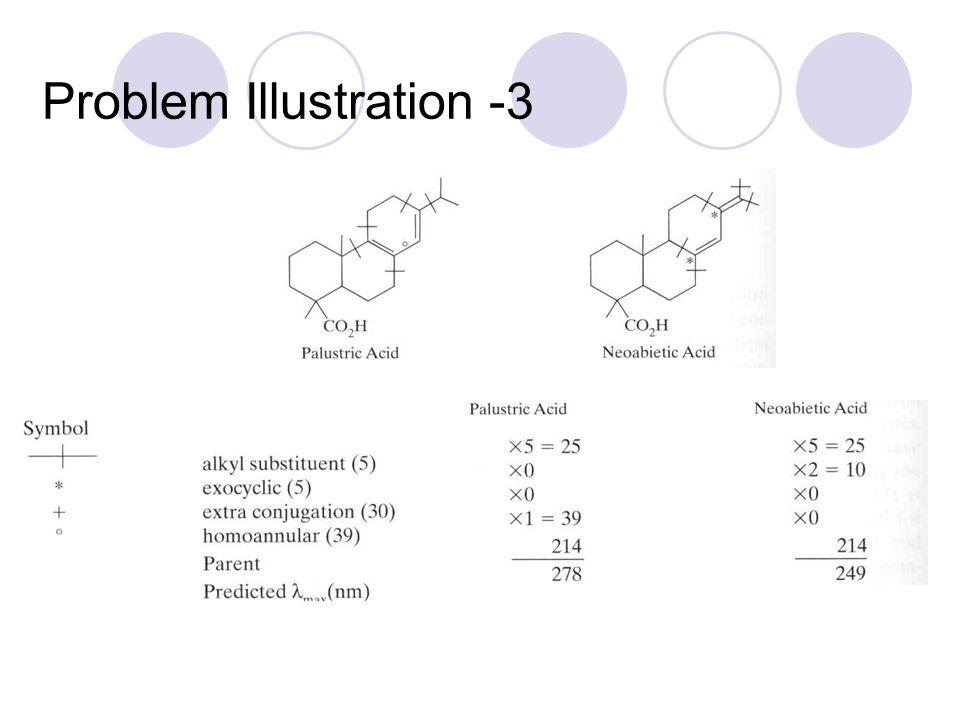 Problem Illustration -3