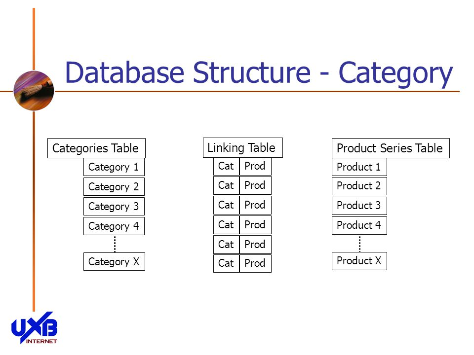Database Structure - Category Categories Table Category 1 Category 2 Category 3 Category 4 Category X Product Series Table Product 1 Product 2 Product 3 Product X Product 4 Linking Table CatProd CatProd CatProd CatProd CatProd CatProd