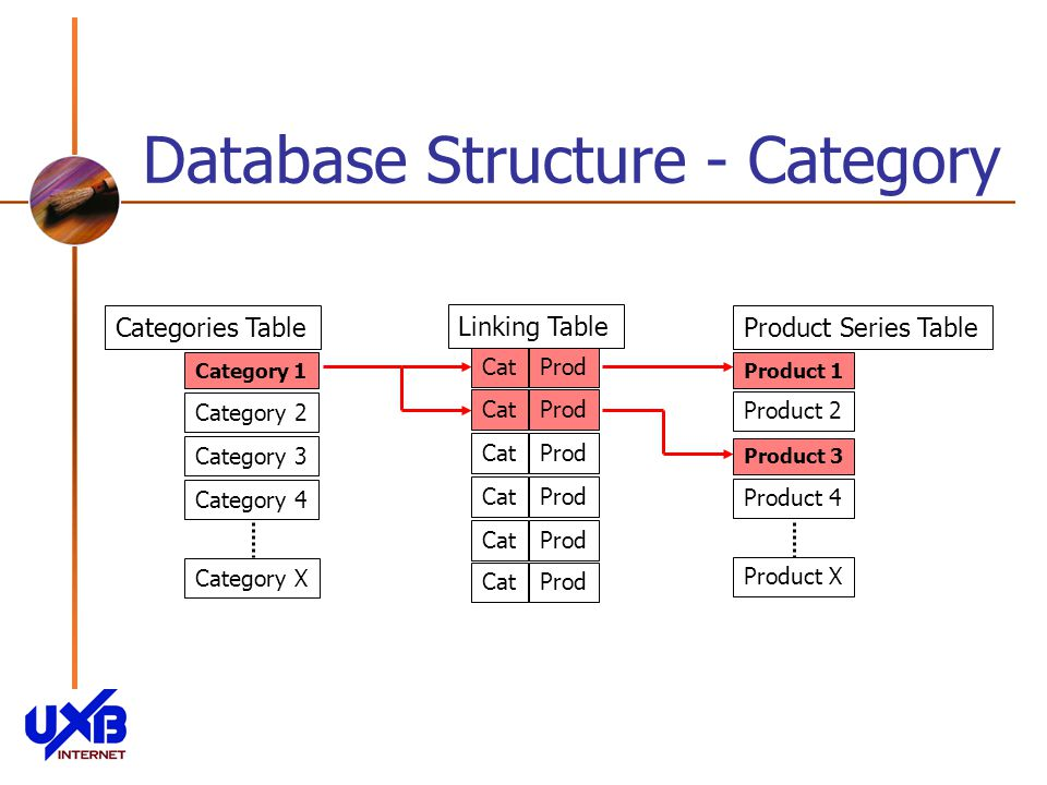Database Structure - Category Categories Table Category 1 Category 2 Category 3 Category 4 Category X Product Series Table Product 1 Product 2 Product 3 Product X Product 4 Linking Table CatProdCatProdCatProdCatProdCatProdCatProd