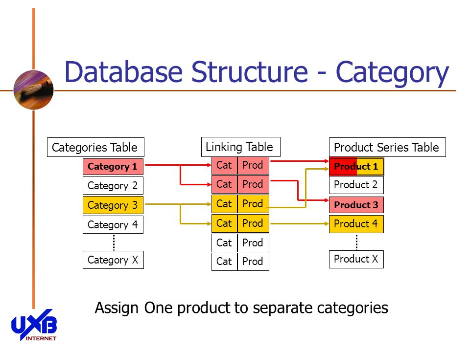 Product 1 Database Structure - Category Categories Table Category 1 Category 2 Category 3 Category 4 Category X Product Series Table Product 2 Product 3 Product X Product 4 Linking Table CatProdCatProdCatProdCatProdCatProdCatProd Assign One product to separate categories